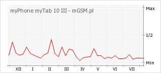 Wykres zmian popularności telefonu myPhone myTab 10 III