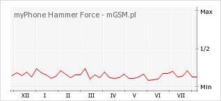 Wykres zmian popularności telefonu myPhone Hammer Force
