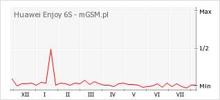 Wykres zmian popularności telefonu Huawei Enjoy 6S