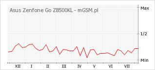 Wykres zmian popularności telefonu Asus Zenfone Go ZB500KL