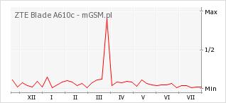 Wykres zmian popularności telefonu ZTE Blade A610c