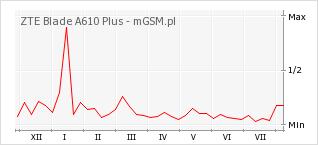 Wykres zmian popularności telefonu ZTE Blade A610 Plus