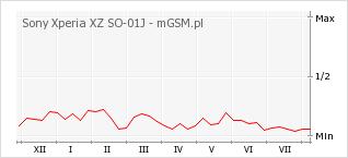Wykres zmian popularności telefonu Sony Xperia XZ SO-01J