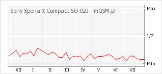 Wykres zmian popularności telefonu Sony Xperia X Compact SO-02J