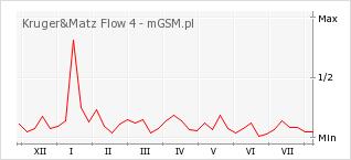 Wykres zmian popularności telefonu Kruger&Matz Flow 4