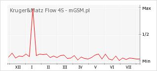 Wykres zmian popularności telefonu Kruger&Matz Flow 4S