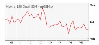 Wykres zmian popularności telefonu Nokia 150 Dual SIM