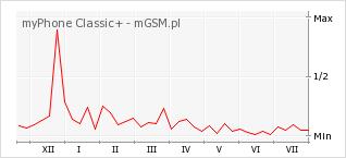 Wykres zmian popularności telefonu myPhone Classic+