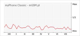 Wykres zmian popularności telefonu myPhone Classic