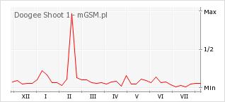 Wykres zmian popularności telefonu Doogee Shoot 1