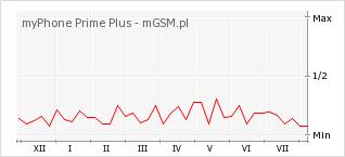 Wykres zmian popularności telefonu myPhone Prime Plus
