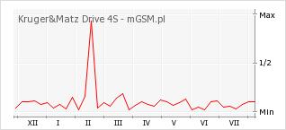Wykres zmian popularności telefonu Kruger&Matz Drive 4S