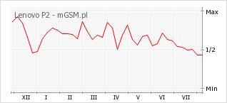Wykres zmian popularności telefonu Lenovo P2