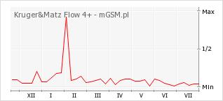 Wykres zmian popularności telefonu Kruger&Matz Flow 4+