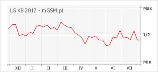 Wykres zmian popularności telefonu LG K8 2017