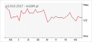 Wykres zmian popularności telefonu LG K10 2017