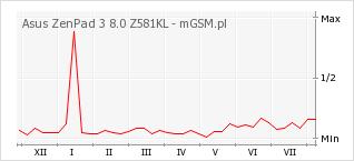 Wykres zmian popularności telefonu Asus ZenPad 3 8.0 Z581KL