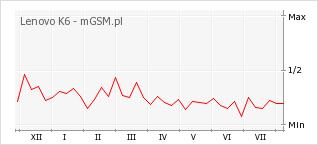Wykres zmian popularności telefonu Lenovo K6