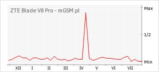 Wykres zmian popularności telefonu ZTE Blade V8 Pro