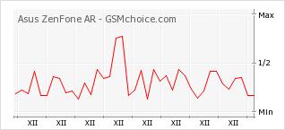 Popularity chart of Asus ZenFone AR