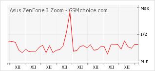 Popularity chart of Asus ZenFone 3 Zoom