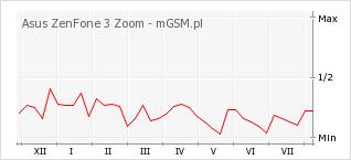 Wykres zmian popularności telefonu Asus ZenFone 3 Zoom