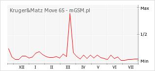 Wykres zmian popularności telefonu Kruger&Matz Move 6S