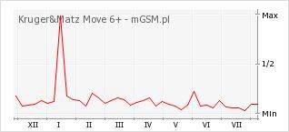 Wykres zmian popularności telefonu Kruger&Matz Move 6+