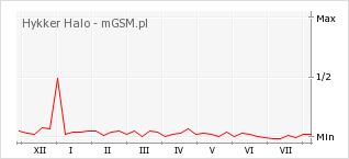 Wykres zmian popularności telefonu Hykker Halo