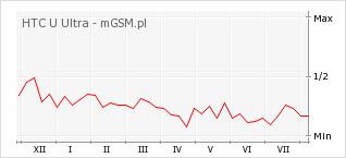 Wykres zmian popularności telefonu HTC U Ultra
