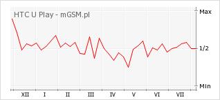 Wykres zmian popularności telefonu HTC U Play
