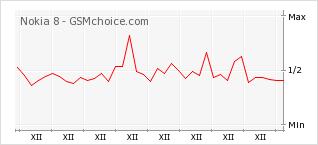 Popularity chart of Nokia 8