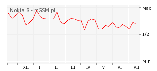 Wykres zmian popularności telefonu Nokia 8