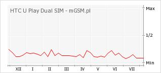 Wykres zmian popularności telefonu HTC U Play Dual SIM