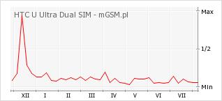 Wykres zmian popularności telefonu HTC U Ultra Dual SIM