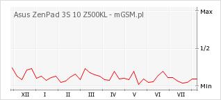 Wykres zmian popularności telefonu Asus ZenPad 3S 10 Z500KL