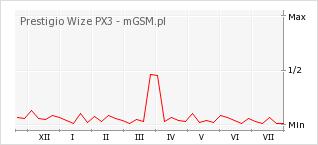 Wykres zmian popularności telefonu Prestigio Wize PX3