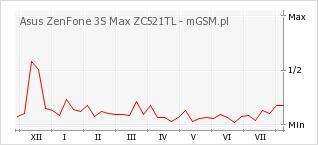 Wykres zmian popularności telefonu Asus ZenFone 3S Max ZC521TL