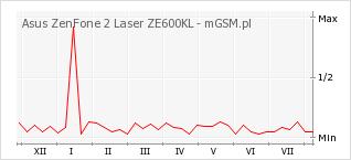 Wykres zmian popularności telefonu Asus ZenFone 2 Laser ZE600KL