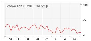 Wykres zmian popularności telefonu Lenovo Tab3 8 WiFi