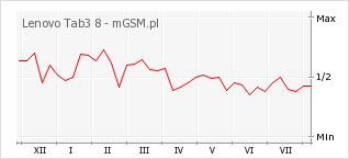 Wykres zmian popularności telefonu Lenovo Tab3 8