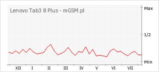 Wykres zmian popularności telefonu Lenovo Tab3 8 Plus