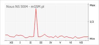 Wykres zmian popularności telefonu Nous NS 5004