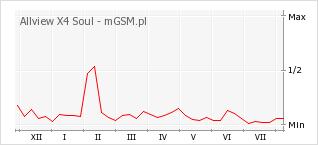 Wykres zmian popularności telefonu Allview X4 Soul