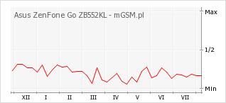 Wykres zmian popularności telefonu Asus ZenFone Go ZB552KL