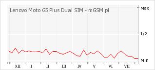 Wykres zmian popularności telefonu Lenovo Moto G5 Plus Dual SIM