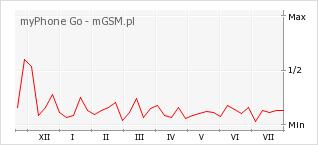 Wykres zmian popularności telefonu myPhone Go
