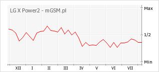 Wykres zmian popularności telefonu LG X Power2