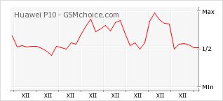 Popularity chart of Huawei P10