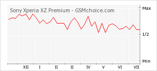 Popularity chart of Sony Xperia XZ Premium